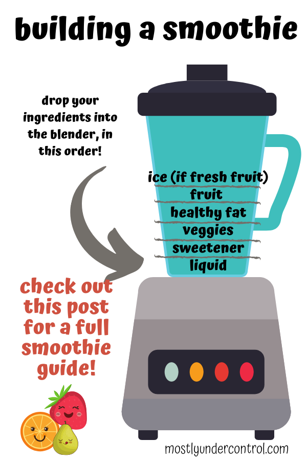 building a smoothie - a blender with directions to build a smoothie. First put in your liquid, then sweetener, vegetables, healthy fat, fruit and then ice (if your fruit was fresh)